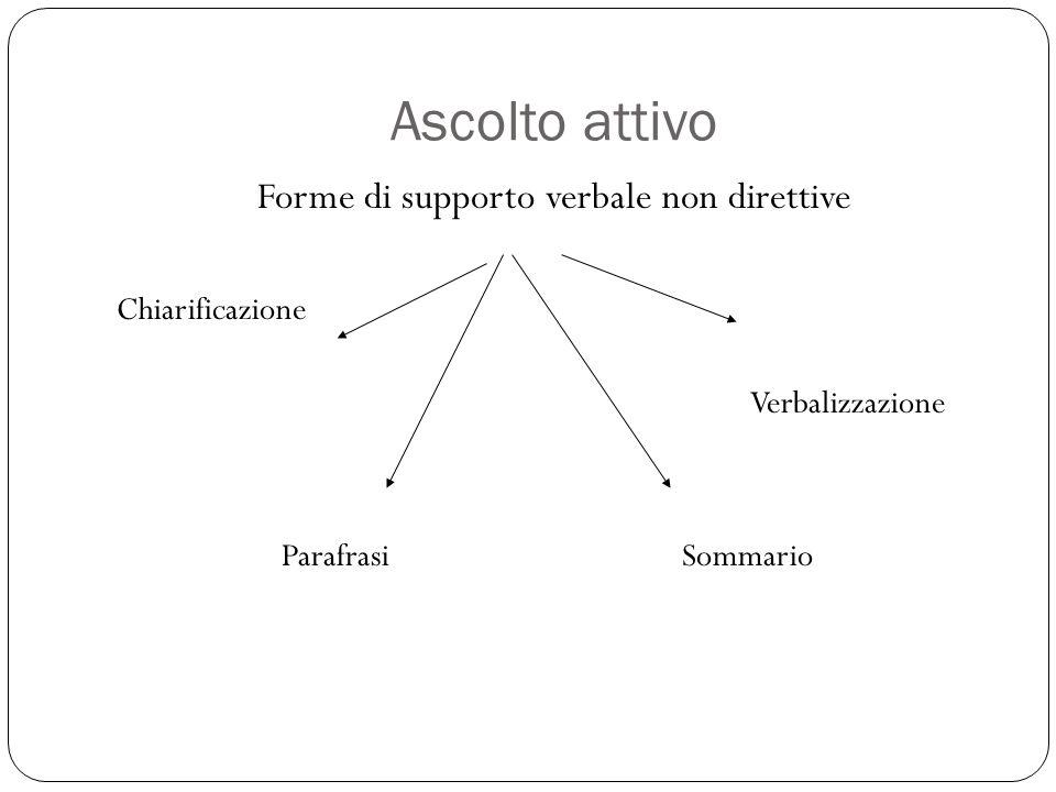 Ascolto attivo Forme di supporto verbale non direttive Chiarificazione Verbalizzazione Parafrasi Sommario