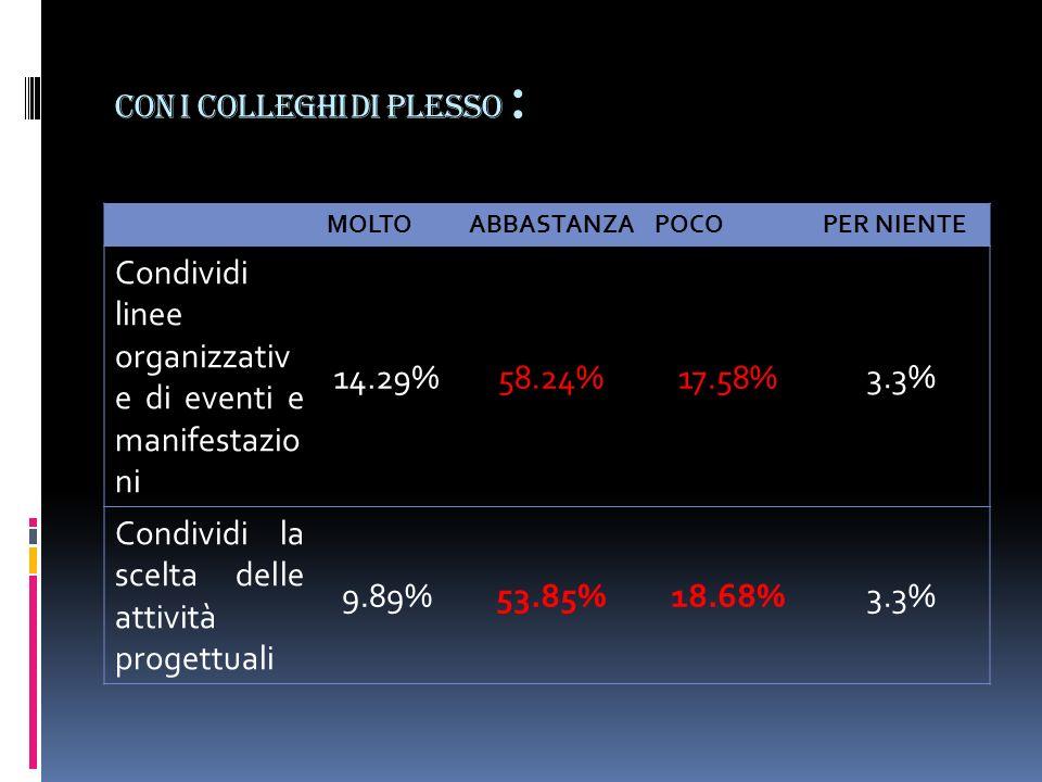Con i colleghi di plesso : MOLTOABBASTANZAPOCOPER NIENTE Condividi linee organizzativ e di eventi e manifestazio ni 14.29%58.24%17.58% 3.3% Condividi la scelta delle attività progettuali 9.89%53.85%18.68%3.3%