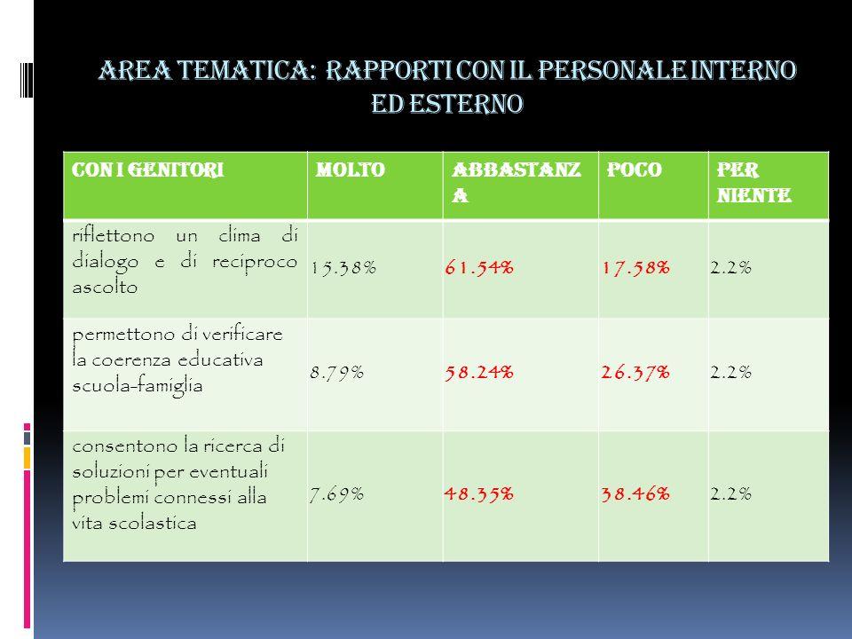 Area tematica: rapporti con il personale interno ed esterno Con i genitoriMoltoAbbastanz a PocoPer niente riflettono un clima di dialogo e di reciproco ascolto 15.38%61.54%17.58%2.2% permettono di verificare la coerenza educativa scuola-famiglia 8.79%58.24%26.37%2.2% consentono la ricerca di soluzioni per eventuali problemi connessi alla vita scolastica 7.69%48.35%38.46%2.2%