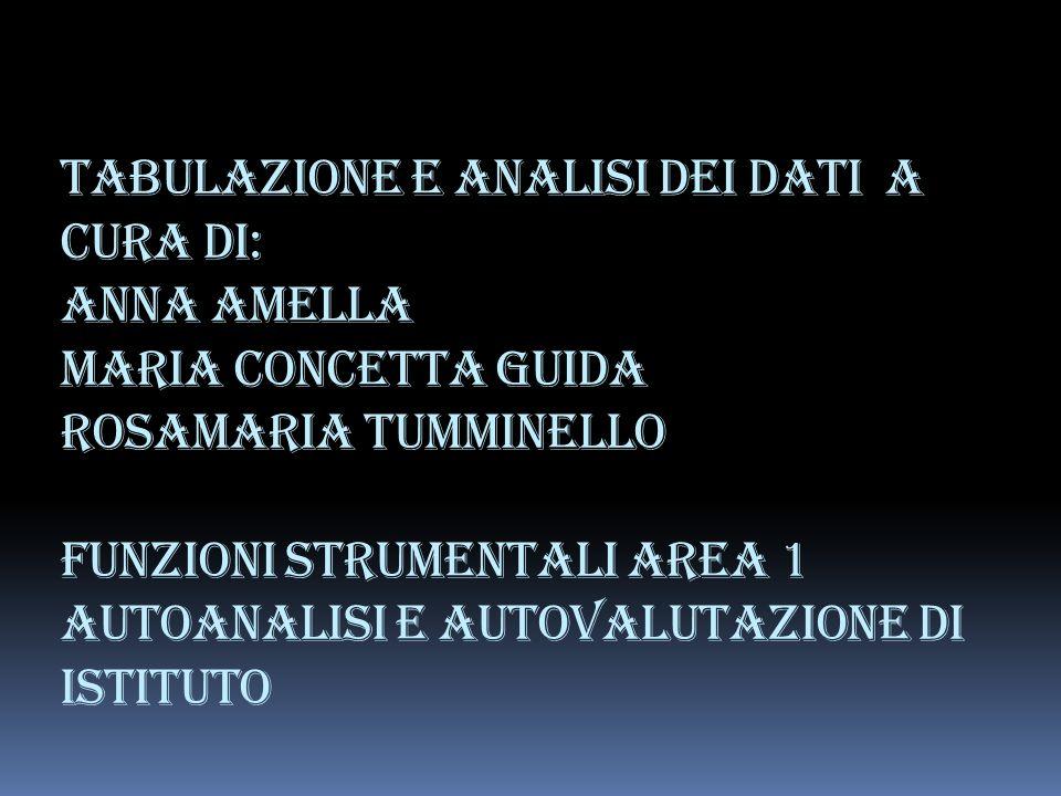 Tabulazione e analisi dei dati a cura di: Anna Amella Maria Concetta Guida Rosamaria Tumminello Funzioni Strumentali area 1 autoanalisi e autovalutazione di istituto