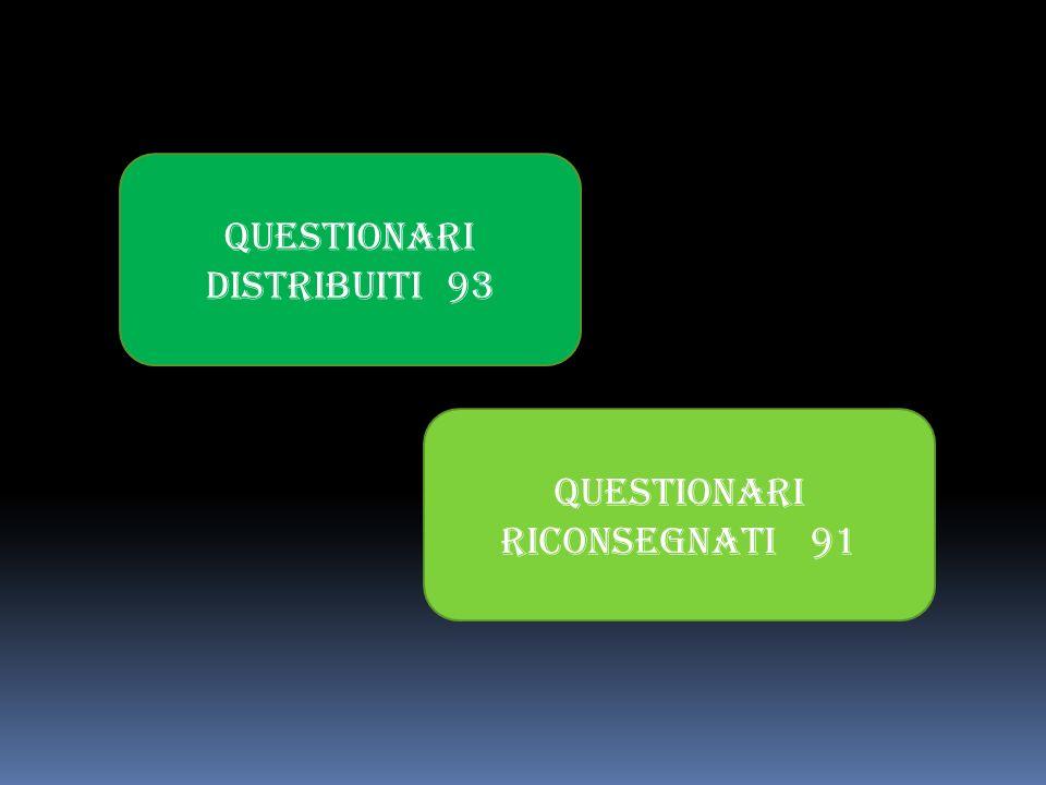 QUESTIONARI DISTRIBUITI 93 QUESTIONARI RICONSEGNATI 91