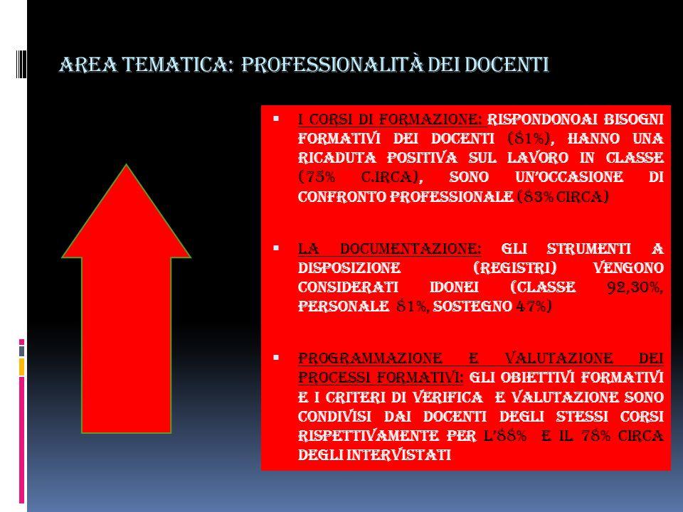 Area tematica: professionalità dei docenti I corsi di formazione: RISPONDONOAI BISOGNI FORMATIVI DEI DOCENTI (81%), HANNO UNA RICADUTA POSITIVA SUL LAVORO IN CLASSE (75% c.irca), SONO UNOCCASIONE DI CONFRONTO PROFESSIONALE (83% circa) La documentazione: GLI STRUMENTI A DISPOSIZIONE (REGISTRI) VENGONO CONSIDERATI IDONEI (CLASSE 92,30%, PERSONALE 81%, SOSTEGNO 47%) Programmazione e valutazione dei processi formativi: GLI OBIETTIVI FORMATIVI E I CRITERI DI VERIFICA E VALUTAZIONE SONO CONDIVISI DAI DOCENTI DEGLI STESSI CORSI RISPETTIVAMENTE PER L88% E IL 78% CIRCA degli intervistati