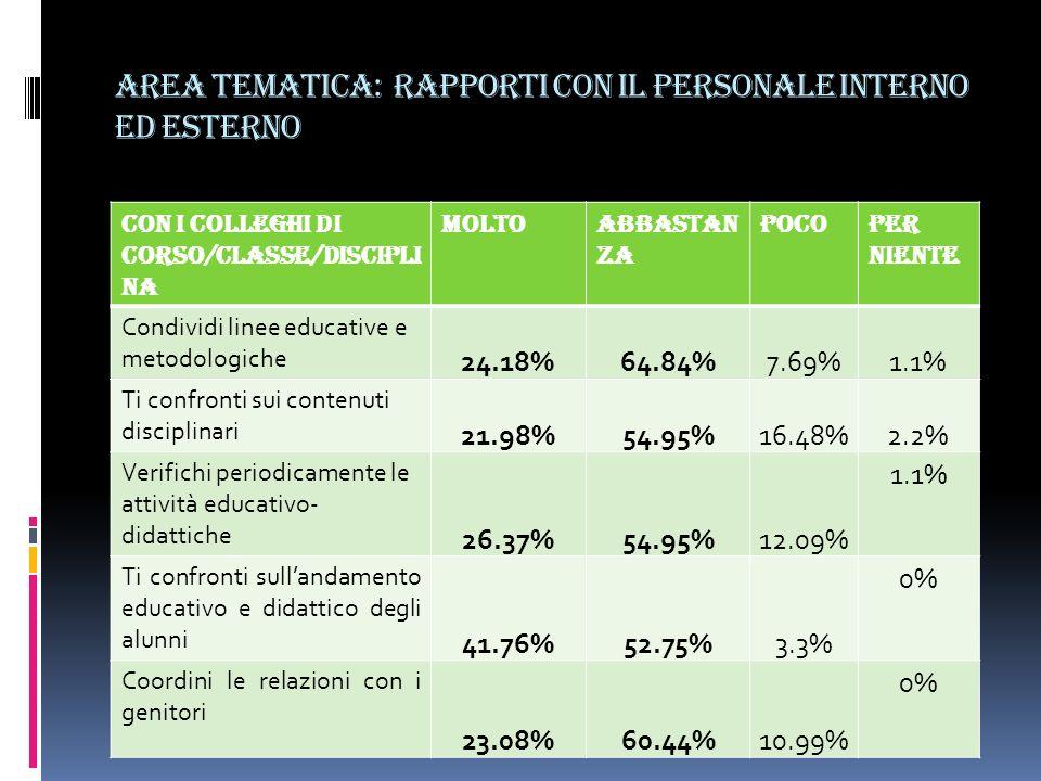 Area tematica: rapporti con il personale interno ed esterno Con i colleghi di corso/classe/discipli na moltoabbastan za pocoPer niente Condividi linee educative e metodologiche 24.18%64.84%7.69%1.1% Ti confronti sui contenuti disciplinari 21.98%54.95%16.48%2.2% Verifichi periodicamente le attività educativo- didattiche 26.37%54.95%12.09% 1.1% Ti confronti sullandamento educativo e didattico degli alunni 41.76%52.75%3.3% 0% Coordini le relazioni con i genitori 23.08%60.44%10.99% 0%