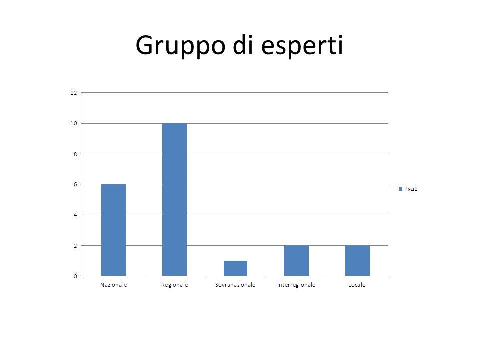 Gruppo di esperti
