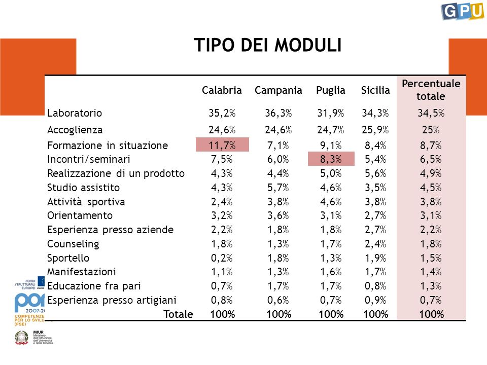 TIPO DEI MODULI CalabriaCampaniaPugliaSicilia Percentuale totale Laboratorio35,2%36,3%31,9%34,3%34,5% Accoglienza24,6% 24,7%25,9%25% Formazione in situazione11,7%7,1%9,1%8,4%8,7% Incontri/seminari7,5%6,0%8,3%5,4%6,5% Realizzazione di un prodotto4,3%4,4%5,0%5,6%4,9% Studio assistito4,3%5,7%4,6%3,5%4,5% Attività sportiva2,4%3,8%4,6%3,8% Orientamento3,2%3,6%3,1%2,7%3,1% Esperienza presso aziende2,2%1,8% 2,7%2,2% Counseling1,8%1,3%1,7%2,4%1,8% Sportello0,2%1,8%1,3%1,9%1,5% Manifestazioni1,1%1,3%1,6%1,7%1,4% Educazione fra pari0,7%1,7% 0,8%1,3% Esperienza presso artigiani0,8%0,6%0,7%0,9%0,7% Totale100%
