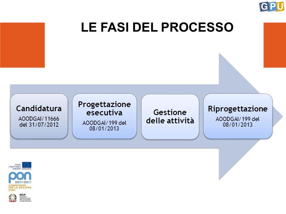 LE FASI DEL PROCESSO Candidatura AOODGAI/11666 del 31/07/2012 Progettazione esecutiva AOODGAI/199 del 08/01/2013 Gestione delle attività Riprogettazione AOODGAI/199 del 08/01/2013