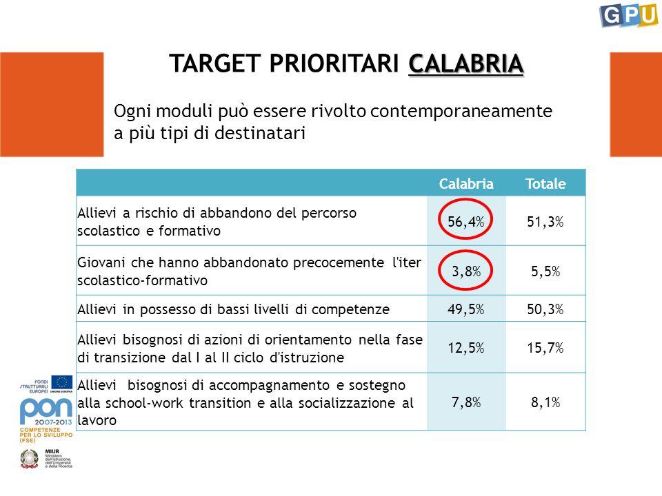 Ogni moduli può essere rivolto contemporaneamente a più tipi di destinatari CALABRIA TARGET PRIORITARI CALABRIA CalabriaTotale Allievi a rischio di abbandono del percorso scolastico e formativo 56,4%51,3% Giovani che hanno abbandonato precocemente l iter scolastico-formativo 3,8%5,5% Allievi in possesso di bassi livelli di competenze49,5%50,3% Allievi bisognosi di azioni di orientamento nella fase di transizione dal I al II ciclo d istruzione 12,5%15,7% Allievi bisognosi di accompagnamento e sostegno alla school-work transition e alla socializzazione al lavoro 7,8%8,1%