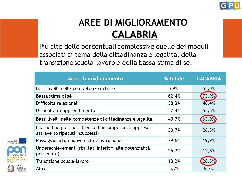 CALABRIA AREE DI MIGLIORAMENTO CALABRIA Aree di miglioramento% totaleCALABRIA Bassi livelli nelle competenze di base69%55,0% Bassa stima di sé62,4%73,9% Difficoltà relazionali58,3%46,4% Difficoltà di apprendimento52,4%55,5% Bassi livelli nelle competenze di cittadinanza e legalità40,7%63,0% Learned helplessness (senso di incompetenza appreso attraverso ripetuti insuccessi) 30,7%26,5% Passaggio ad un nuovo ciclo di istruzione29,5%19,9% Underachievement (risultati inferiori alle potenzialità possedute) 25,2%12,8% Transizione scuola-lavoro13,2%26,5% Altro5,7%5,2% Più alte delle percentuali complessive quelle dei moduli associati ai tema della cittadinanza e legalità, della transizione scuola-lavoro e della bassa stima di sé.