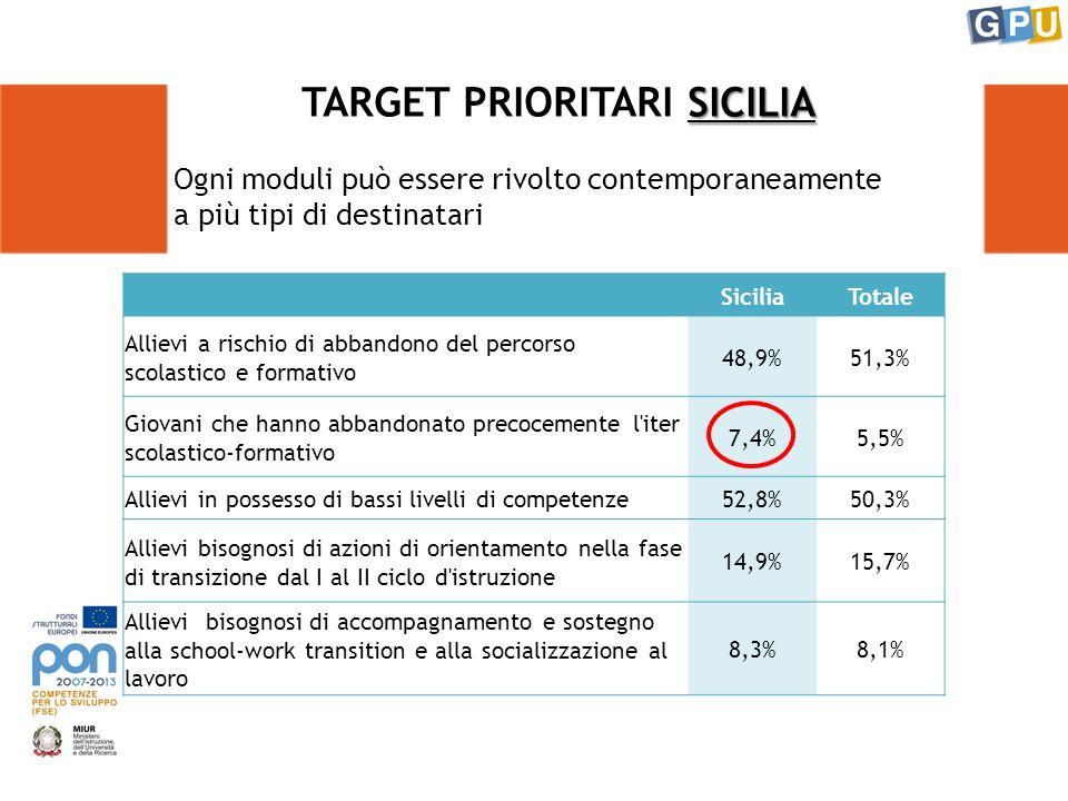 Ogni moduli può essere rivolto contemporaneamente a più tipi di destinatari SICILIA TARGET PRIORITARI SICILIA SiciliaTotale Allievi a rischio di abbandono del percorso scolastico e formativo 48,9%51,3% Giovani che hanno abbandonato precocemente l iter scolastico-formativo 7,4%5,5% Allievi in possesso di bassi livelli di competenze52,8%50,3% Allievi bisognosi di azioni di orientamento nella fase di transizione dal I al II ciclo d istruzione 14,9%15,7% Allievi bisognosi di accompagnamento e sostegno alla school-work transition e alla socializzazione al lavoro 8,3%8,1%
