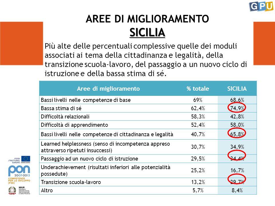 SICILIA AREE DI MIGLIORAMENTO SICILIA Aree di miglioramento% totaleSICILIA Bassi livelli nelle competenze di base69%68,6% Bassa stima di sé62,4%74,9% Difficoltà relazionali58,3%42,8% Difficoltà di apprendimento52,4%58,0% Bassi livelli nelle competenze di cittadinanza e legalità40,7%65,8% Learned helplessness (senso di incompetenza appreso attraverso ripetuti insuccessi) 30,7%34,9% Passaggio ad un nuovo ciclo di istruzione29,5%34,4% Underachievement (risultati inferiori alle potenzialità possedute) 25,2%16,7% Transizione scuola-lavoro13,2%29,7% Altro5,7%8,4% Più alte delle percentuali complessive quelle dei moduli associati ai tema della cittadinanza e legalità, della transizione scuola-lavoro, del passaggio a un nuovo ciclo di istruzione e della bassa stima di sé.