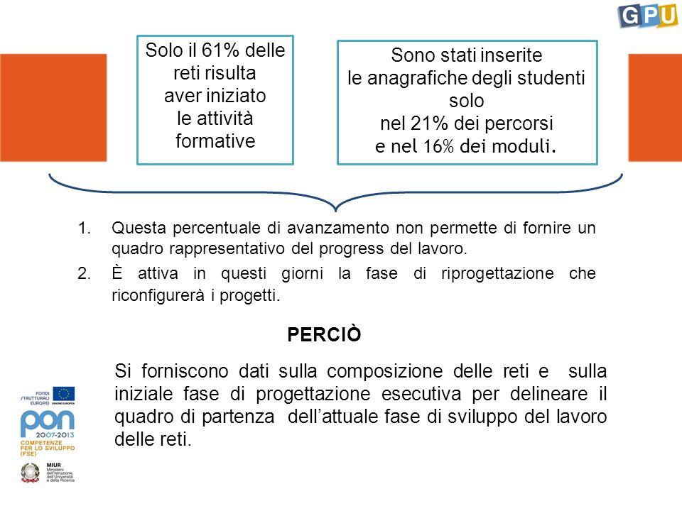TARGET PRIORITARI Il 51,3% dei moduli sono rivolti ad allievi a rischio di abbandono del percorso scolastico e formativo Il 50,3% dei moduli sono rivolti ad allievi in possesso di bassi livelli di competenze Il 15,7% dei moduli sono rivolti ad allievi bisognosi di azioni di orientamento nella fase di transizione dal I al II ciclo d istruzione L8,1% dei moduli sono rivolti ad allievi bisognosi di accompagnamento e sostegno alla school-work transition e alla socializzazione al lavoro Il 5,5% dei moduli sono rivolti a giovani che hanno abbandonato precocemente l iter scolastico-formativo Ogni modulo può essere rivolto contemporaneamente a più tipi di target prioritari