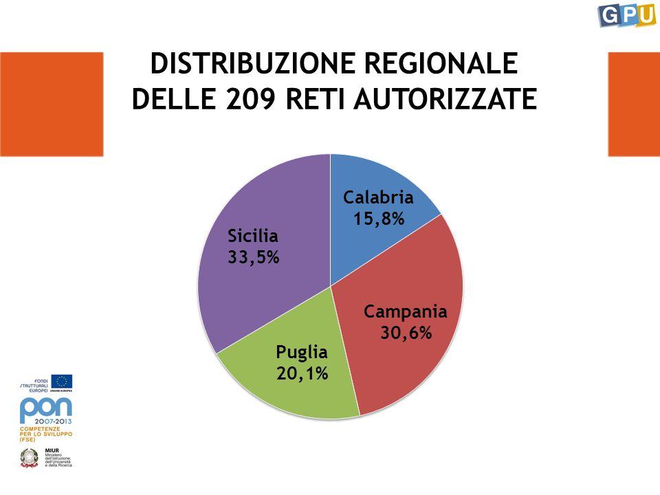 NUMEROSITÀ DELLE RETI Il 16% delle reti comprende da 10 a 14 soggetti Il 7% delle reti è composto da 4 soggetti (numero minimo) Il 2% delle reti comprende oltre 14 soggetti Il 75% delle reti comprende da 5 a 9 soggetti