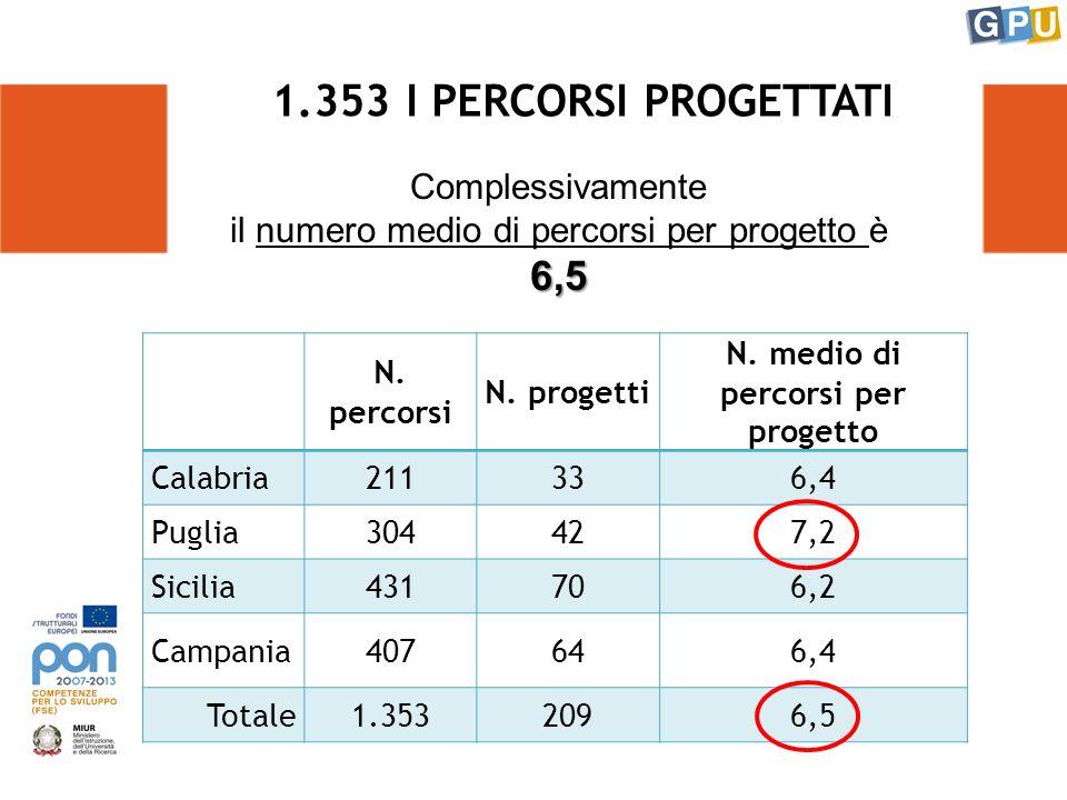 1.353 I PERCORSI PROGETTATI Complessivamente il numero medio di percorsi per progetto è6,5 N.