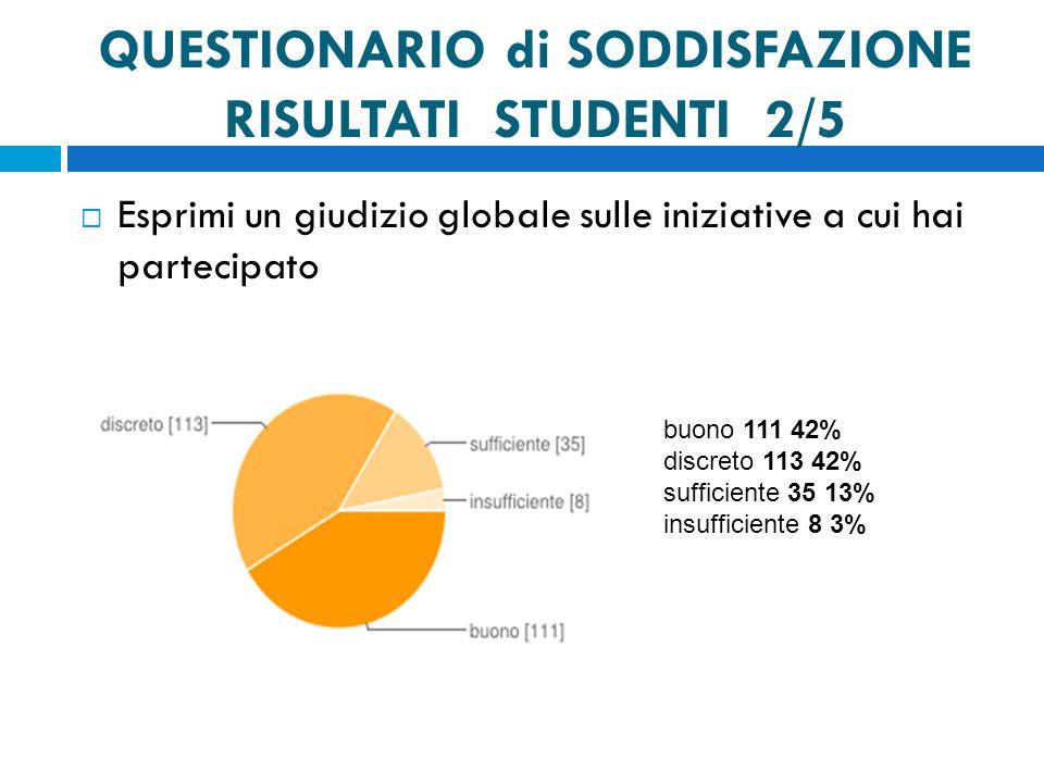 QUESTIONARIO di SODDISFAZIONE RISULTATI STUDENTI 2/5 Esprimi un giudizio globale sulle iniziative a cui hai partecipato buono 111 42% discreto 113 42% sufficiente 35 13% insufficiente 8 3%