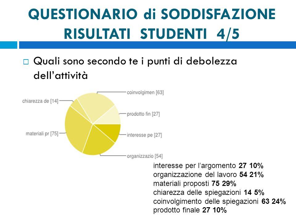 QUESTIONARIO di SODDISFAZIONE RISULTATI STUDENTI 4/5 Quali sono secondo te i punti di debolezza dellattività interesse per largomento 27 10% organizza