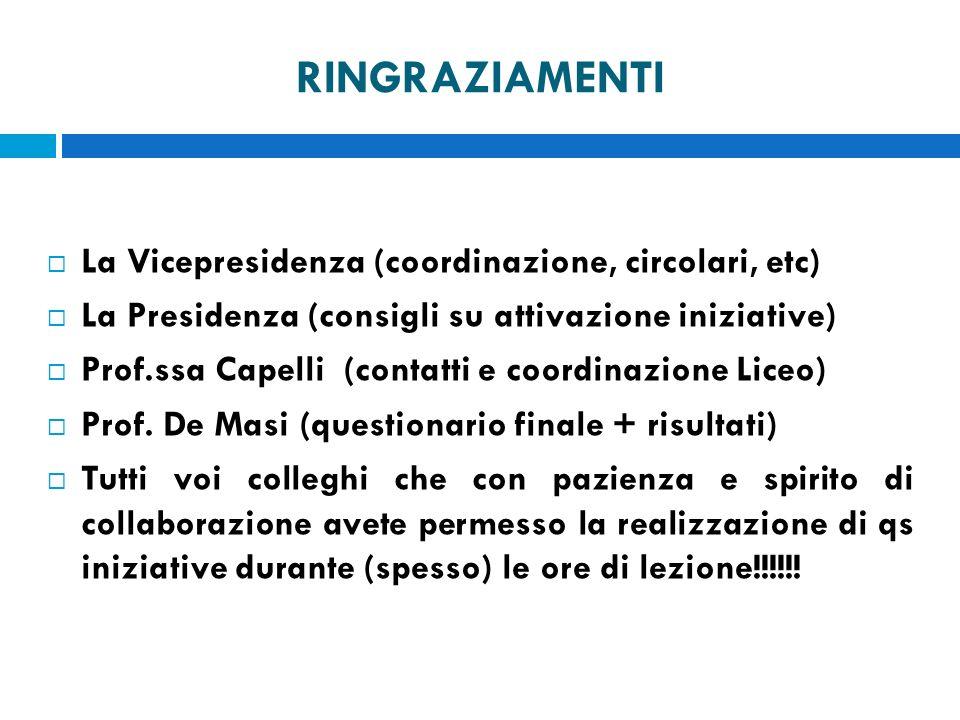 RINGRAZIAMENTI La Vicepresidenza (coordinazione, circolari, etc) La Presidenza (consigli su attivazione iniziative) Prof.ssa Capelli (contatti e coord