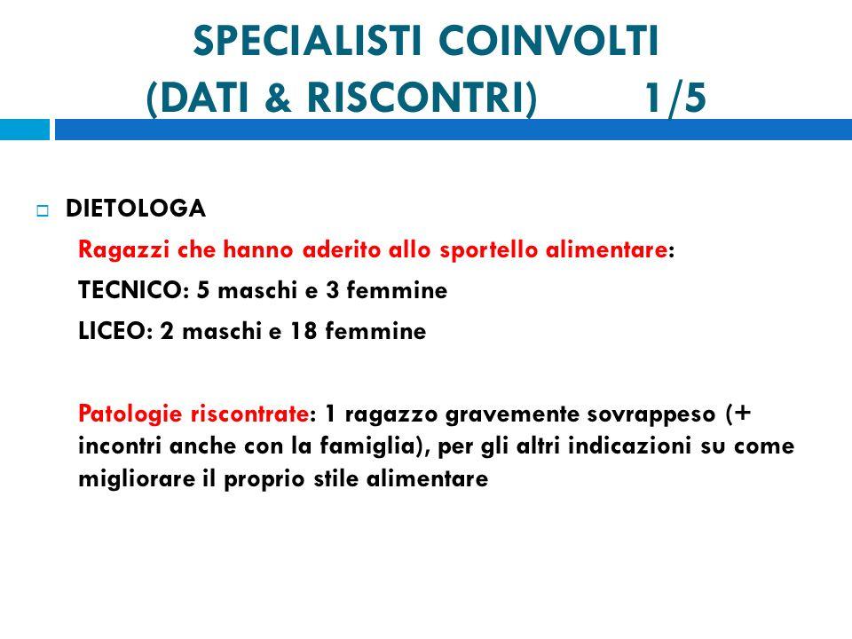 SPECIALISTI COINVOLTI (DATI & RISCONTRI) 1/5 DIETOLOGA Ragazzi che hanno aderito allo sportello alimentare: TECNICO: 5 maschi e 3 femmine LICEO: 2 mas