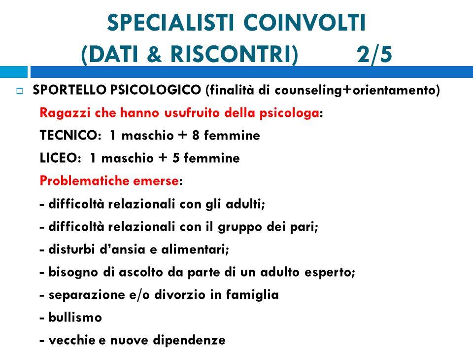 SPECIALISTI COINVOLTI (DATI & RISCONTRI) 2/5 SPORTELLO PSICOLOGICO (finalità di counseling+orientamento) Ragazzi che hanno usufruito della psicologa: