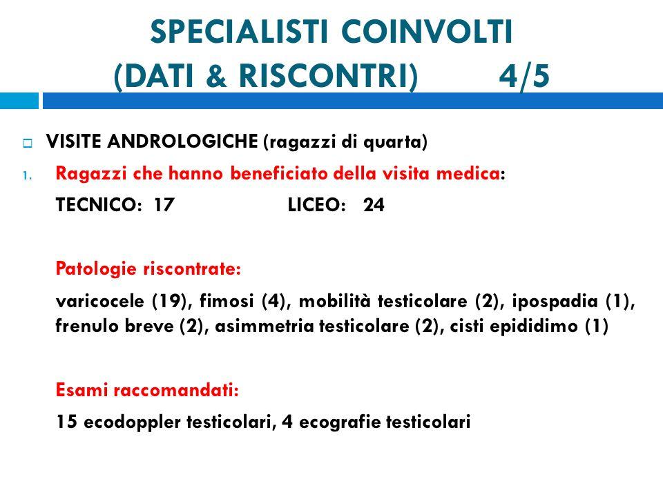 SPECIALISTI COINVOLTI (DATI & RISCONTRI) 4/5 VISITE ANDROLOGICHE (ragazzi di quarta) 1.