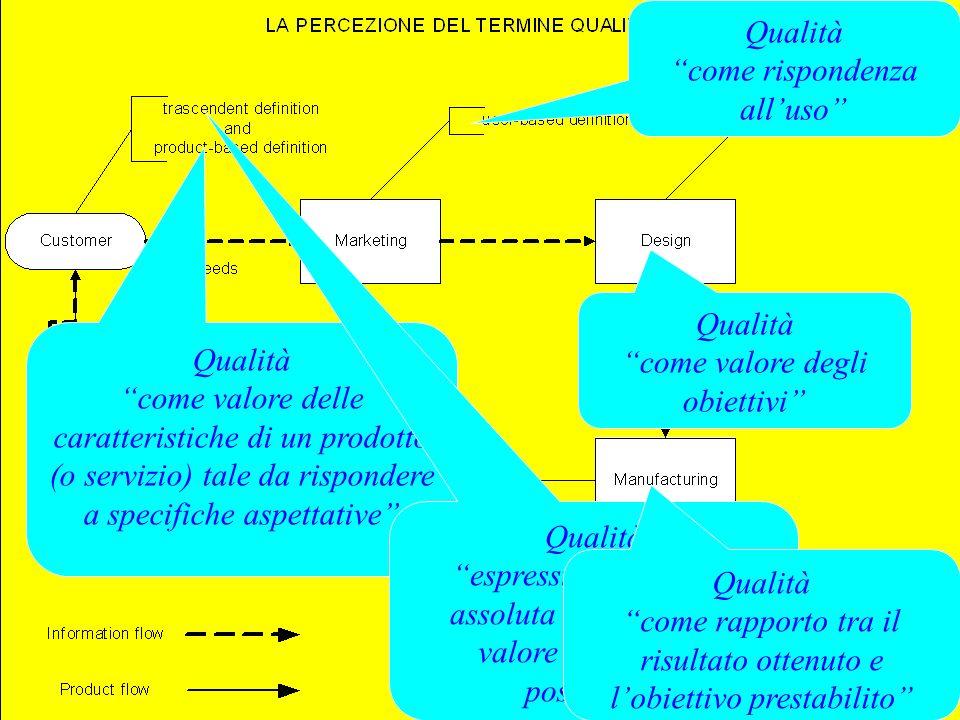 Qualità come valore delle caratteristiche di un prodotto (o servizio) tale da rispondere a specifiche aspettative Qualità espressione di forma assolut