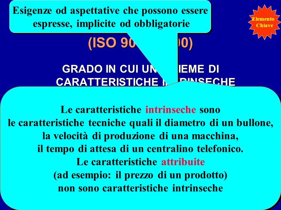 QUALITÀ (ISO 9000:2000) GRADO IN CUI UN INSIEME DI CARATTERISTICHE INTRINSECHE SODDISFA I REQUISITI Esigenze od aspettative che possono essere espress