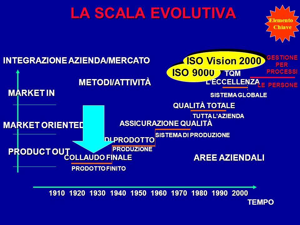 LA SCALA EVOLUTIVA SISTEMA GLOBALE TQMLECCELLENZA PRODUZIONE CQ DI PRODOTTO SISTEMA DI PRODUZIONE ASSICURAZIONE QUALITÀ TUTTA LAZIENDA QUALITÀ TOTALE