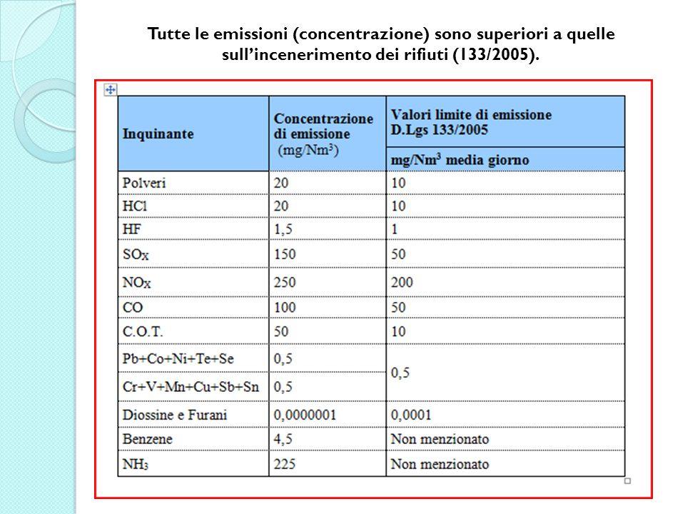 Tutte le emissioni (concentrazione) sono superiori a quelle sullincenerimento dei rifiuti (133/2005).