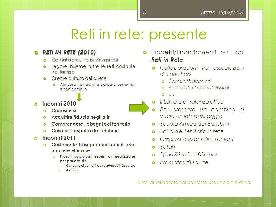 Reti in rete: presente RETI IN RETE (2010) RETI IN RETE (2010) Consolidare una buona prassi Consolidare una buona prassi Legare insieme tutte le reti