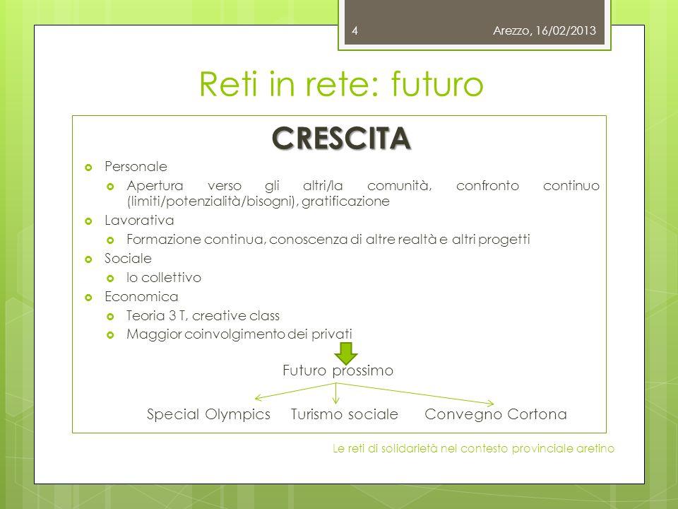 Reti in rete: futuro CRESCITA Personale Apertura verso gli altri/la comunità, confronto continuo (limiti/potenzialità/bisogni), gratificazione Lavorat