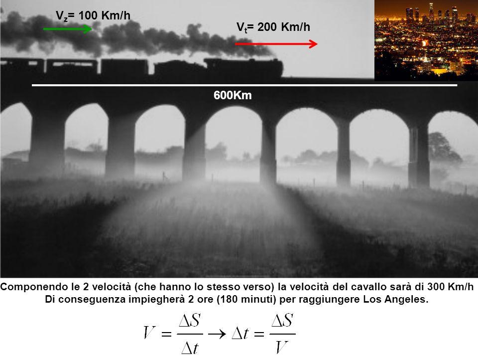 V t = 200 Km/h V z = 100 Km/h 600Km Componendo le 2 velocità (che hanno lo stesso verso) la velocità del cavallo sarà di 300 Km/h Di conseguenza impiegherà 2 ore (180 minuti) per raggiungere Los Angeles.