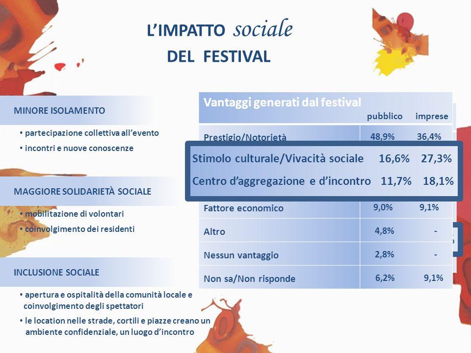 LIMPATTO sociale DEL FESTIVAL MINORE ISOLAMENTO MAGGIORE SOLIDARIETÀ SOCIALE INCLUSIONE SOCIALE mobilitazione di volontari coinvolgimento dei resident