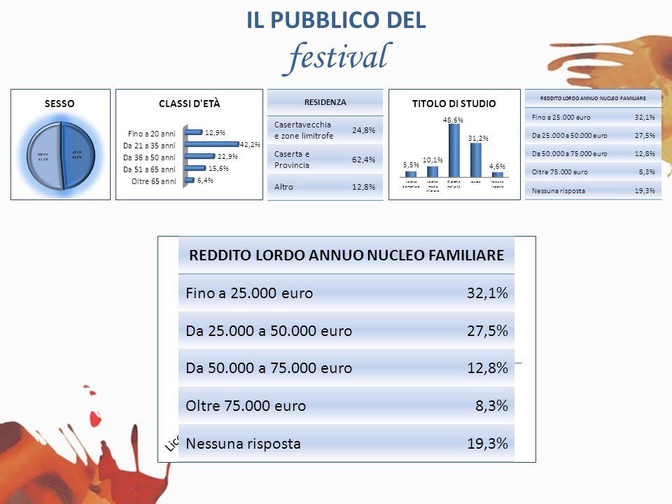 IL PUBBLICO DEL festival RESIDENZA Casertavecchia e zone limitrofe 24,8% Caserta e Provincia 62,4% Altro12,8% REDDITO LORDO ANNUO NUCLEO FAMILIARE Fino a 25.000 euro32,1% Da 25.000 a 50.000 euro27,5% Da 50.000 a 75.000 euro12,8% Oltre 75.000 euro8,3% Nessuna risposta19,3% RESIDENZA Casertavecchia e zone limitrofe 24,8% Caserta e Provincia 62,4% Altro12,8% REDDITO LORDO ANNUO NUCLEO FAMILIARE Fino a 25.000 euro32,1% Da 25.000 a 50.000 euro27,5% Da 50.000 a 75.000 euro12,8% Oltre 75.000 euro8,3% Nessuna risposta19,3%