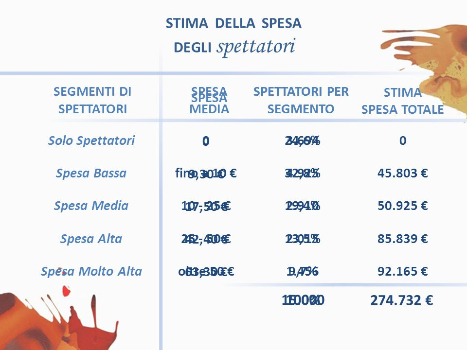 Solo Spettatori Spesa Bassa Spesa Media Spesa Alta Spesa Molto Alta 0 fino a 10 10 - 25 25 - 50 oltre 50 24,6% 32,8% 19,4% 13,5% 9,7% 100% 0 9,30 17,50 42,40 63,30 3.694 4.925 2.910 2.015 1.456 15.000 STIMA SPESA TOTALE 0 45.803 50.925 85.839 92.165 274.732 STIMA DELLA SPESA DEGLI spettatori SPESA SPETTATORI PER SEGMENTO SEGMENTI DI SPETTATORI SPETTATORI PER SEGMENTO SPESA MEDIA