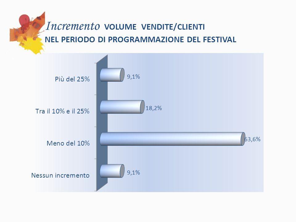 Incremento VOLUME VENDITE/CLIENTI NEL PERIODO DI PROGRAMMAZIONE DEL FESTIVAL