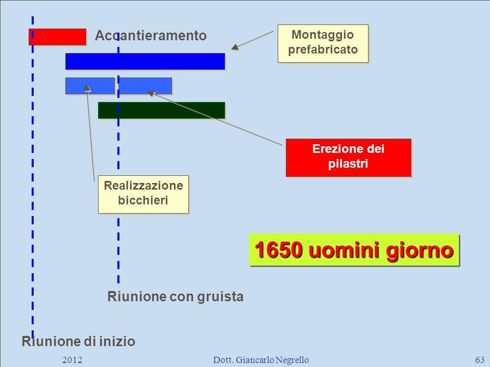 Accantieramento Riunione di inizio Montaggio prefabricato Realizzazione bicchieri Erezione dei pilastri Riunione con gruista 1650 uomini giorno 201263