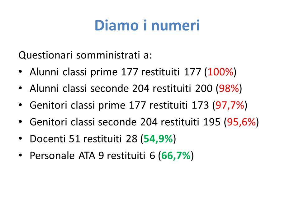Diamo i numeri Questionari somministrati a: Alunni classi prime 177 restituiti 177 (100%) Alunni classi seconde 204 restituiti 200 (98%) Genitori classi prime 177 restituiti 173 (97,7%) Genitori classi seconde 204 restituiti 195 (95,6%) Docenti 51 restituiti 28 (54,9%) Personale ATA 9 restituiti 6 (66,7%)