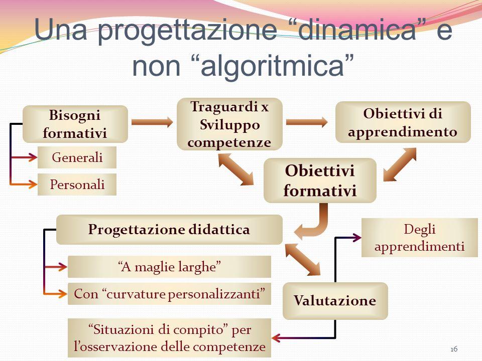 Una progettazione dinamica e non algoritmica Prof. Andrea Porcarelli16 Bisogni formativi Generali Personali Traguardi x Sviluppo competenze Obiettivi