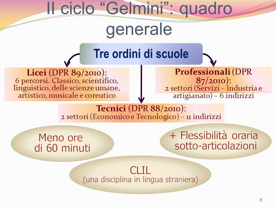 II ciclo Gelmini: quadro generale 8 Tre ordini di scuole Licei (DPR 89/2010): 6 percorsi. Classico, scientifico, linguistico, delle scienze umane, art