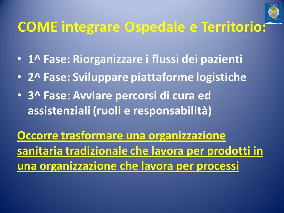 COME integrare Ospedale e Territorio: 1^ Fase: Riorganizzare i flussi dei pazienti 2^ Fase: Sviluppare piattaforme logistiche 3^ Fase: Avviare percors