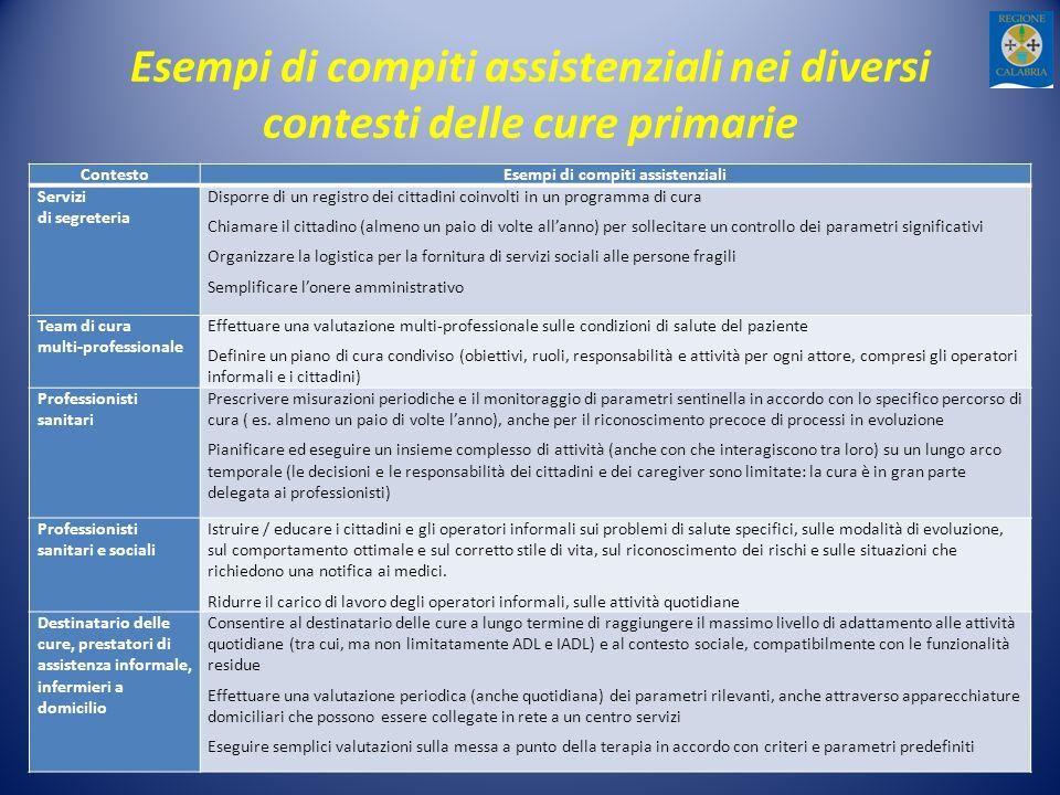 Esempi di compiti assistenziali nei diversi contesti delle cure primarie ContestoEsempi di compiti assistenziali Servizi di segreteria Disporre di un