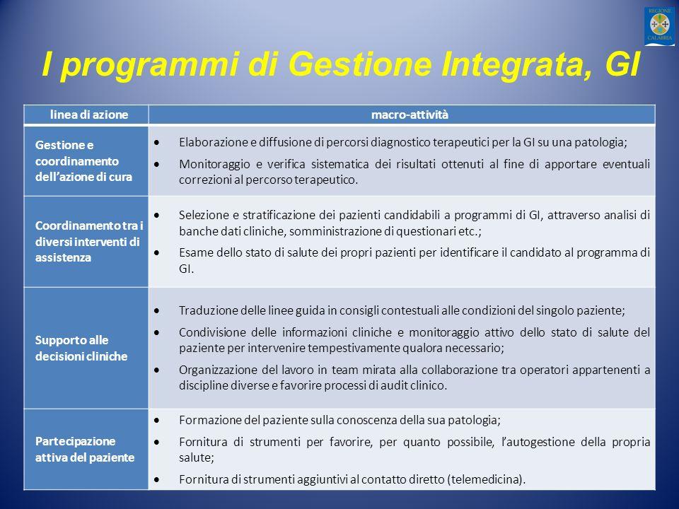I programmi di Gestione Integrata, GI linea di azionemacro-attività Gestione e coordinamento dellazione di cura Elaborazione e diffusione di percorsi
