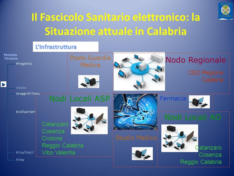 Percorso LInfrastruttura Catanzaro Cosenza Crotone Reggio Calabria Vibo Valentia Catanzaro Cosenza Reggio Calabria Nodi Locali ASP Nodi Locali AO Stud