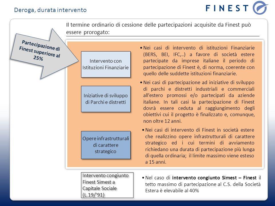 Intervento con Istituzioni Finanziarie Iniziative di sviluppo di Parchi e distretti Il termine ordinario di cessione delle partecipazioni acquisite da