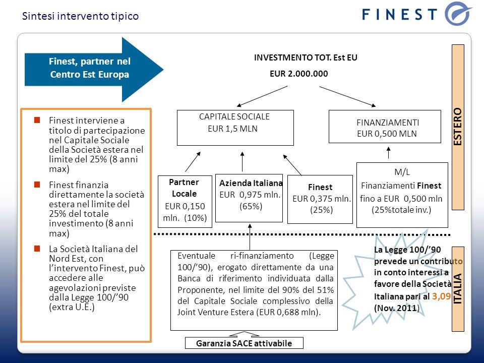 Finest, partner nel Centro Est Europa Finest interviene a titolo di partecipazione nel Capitale Sociale della Società estera nel limite del 25% (8 ann
