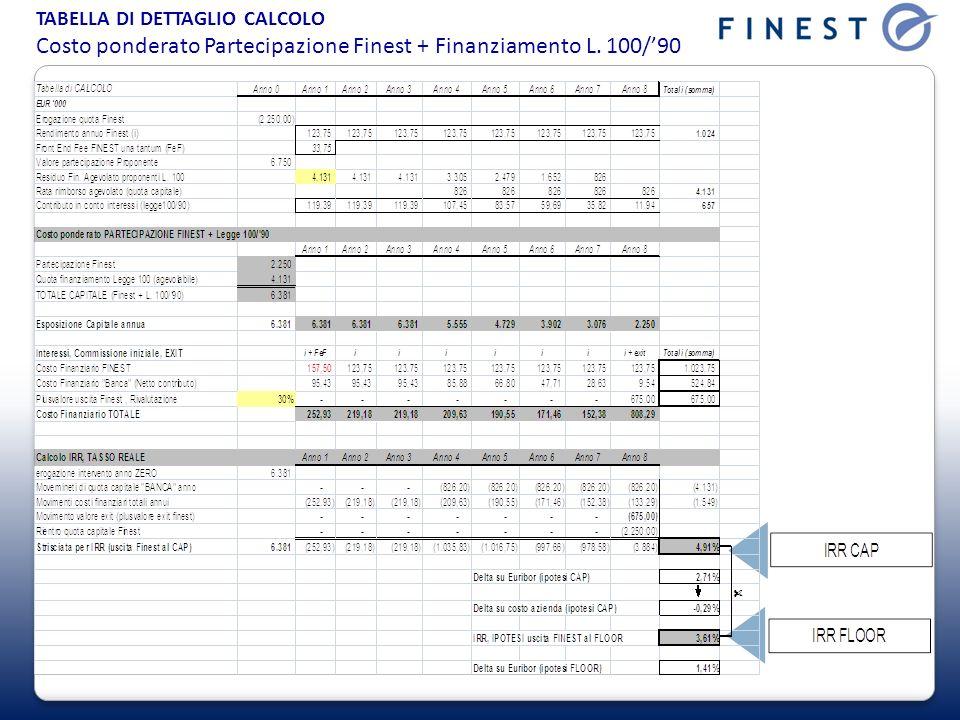 TABELLA DI DETTAGLIO CALCOLO Costo ponderato Partecipazione Finest + Finanziamento L. 100/90