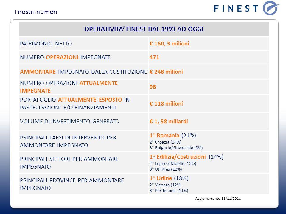 OPERATIVITA FINEST DAL 1993 AD OGGI PATRIMONIO NETTO 160, 3 milioni NUMERO OPERAZIONI IMPEGNATE471 AMMONTARE IMPEGNATO DALLA COSTITUZIONE 248 milioni