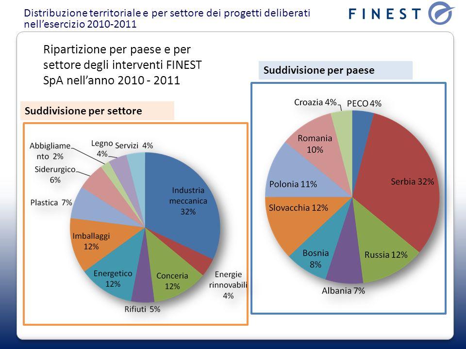 Distribuzione territoriale e per settore dei progetti deliberati nellesercizio 2010-2011 Ripartizione per paese e per settore degli interventi FINEST