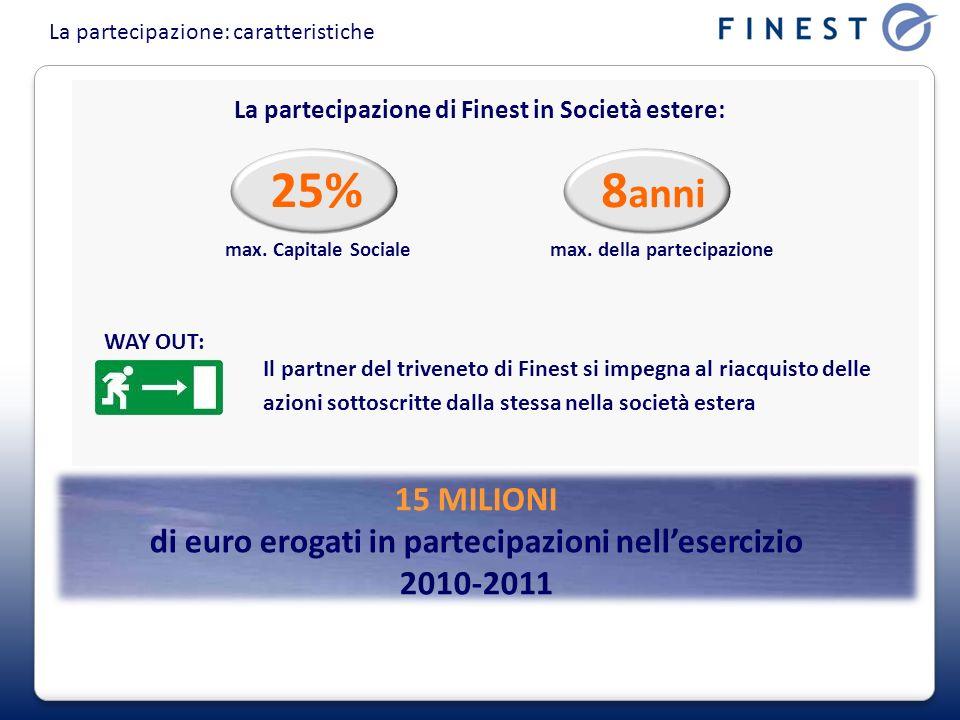 La partecipazione: caratteristiche La partecipazione di Finest in Società estere: max. Capitale Sociale 25% max. della partecipazione Il partner del t