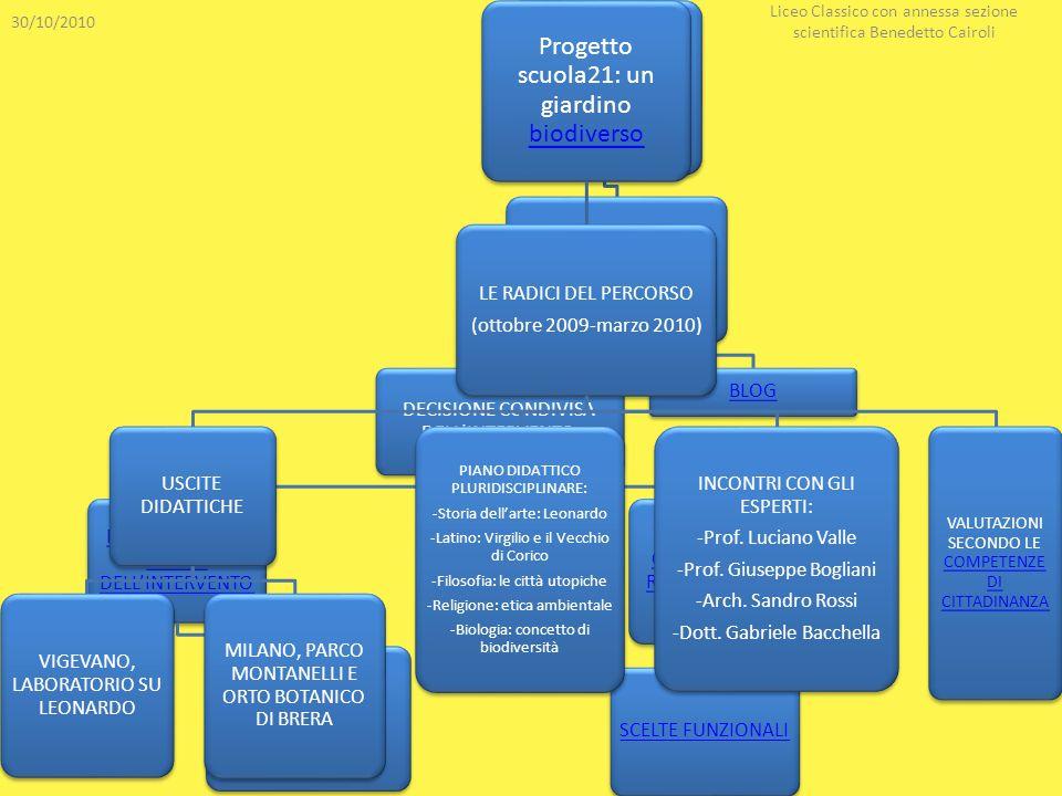 Progetto scuola21: un giardino biodiverso biodiverso LIVELLO PRATICO (marzo 2010-ottobre 2010) DECISIONE CONDIVISA DELLINTERVENTO PIANIFICAZIONE AZION