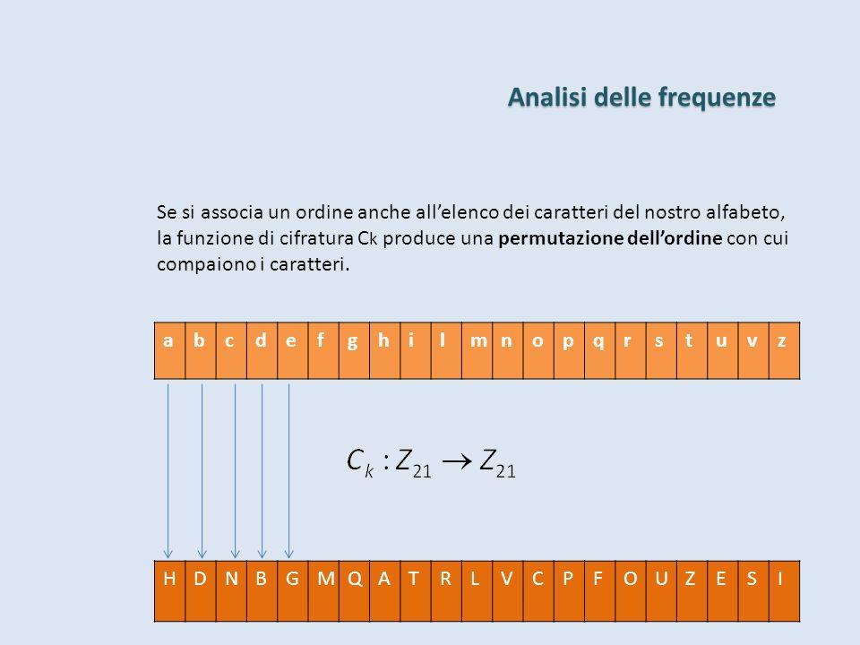 Analisi delle frequenze Se si associa un ordine anche allelenco dei caratteri del nostro alfabeto, la funzione di cifratura C k produce una permutazione dellordine con cui compaiono i caratteri.